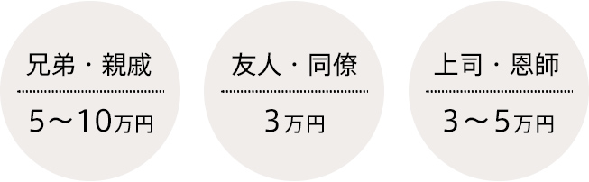兄弟・親戚 5~10万円 友人・同僚 3万円 上司・恩師 3~5万円